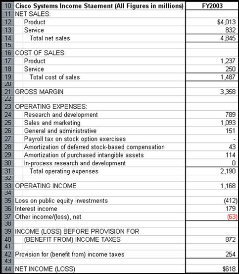 The Income Statement – Income Statement