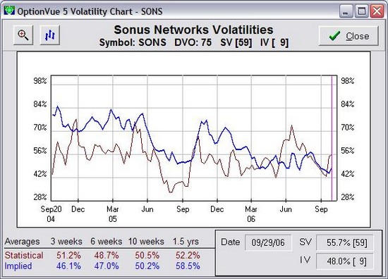 SONS Volatility Chart